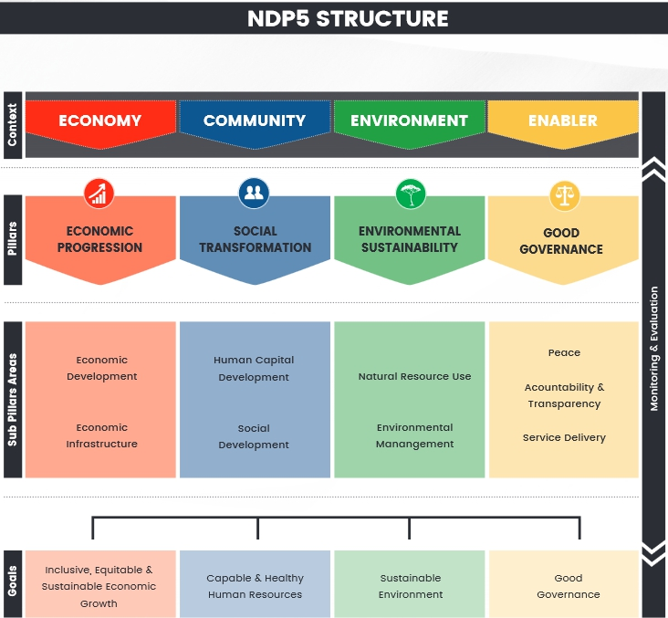 NDP5 Structure